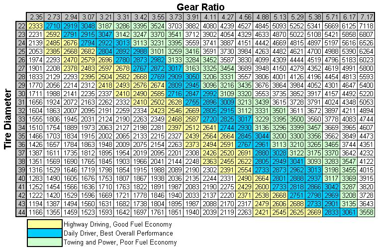 Gear Ratio To Tire Size Chart My Jeep Tj